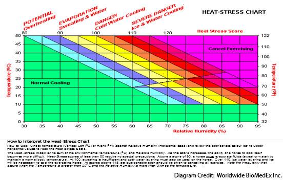 Heat-Stress Chart